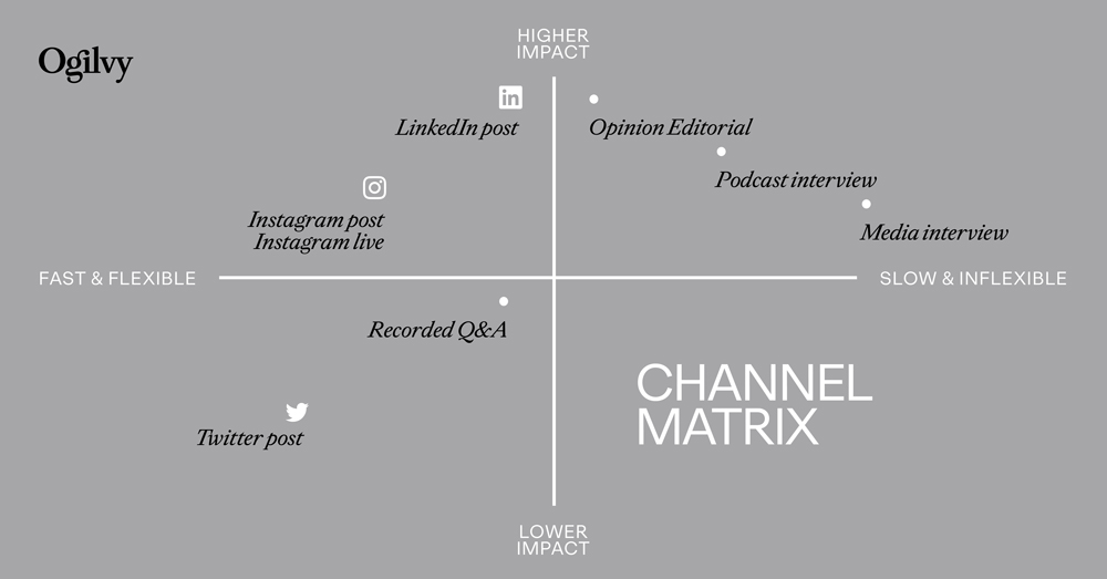Ogilvy's Executive Communication Matrix