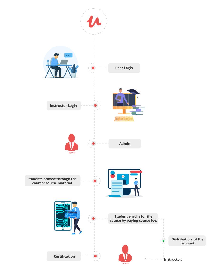 Udemy Clone App Workflow