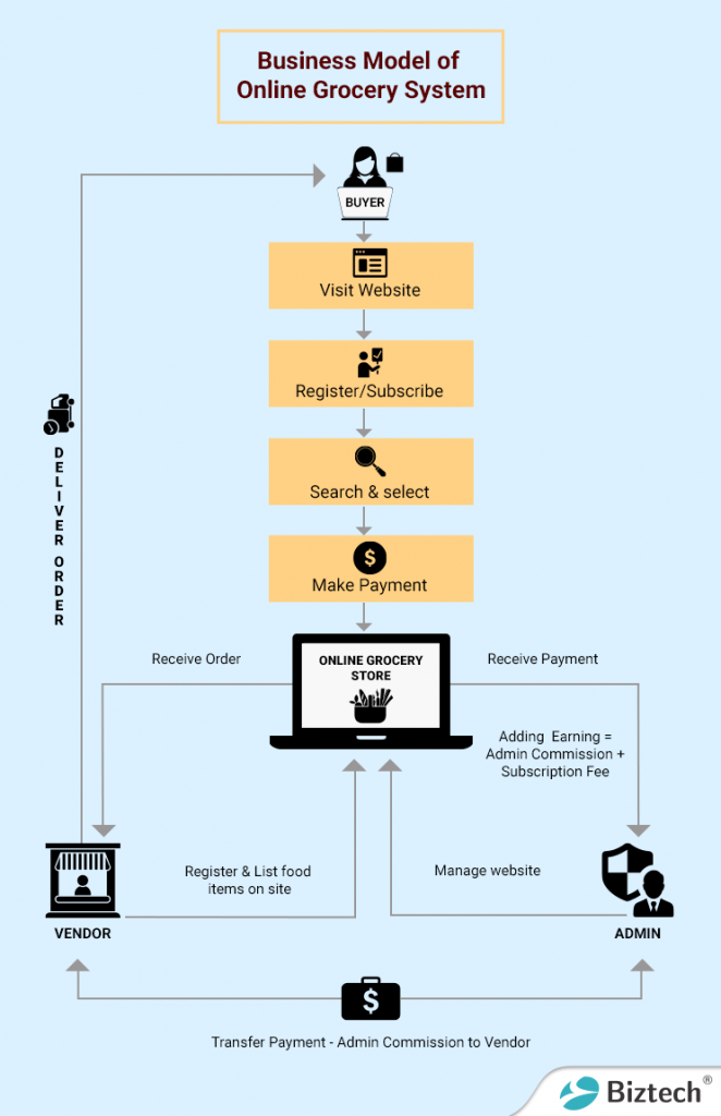 Business model of online grocery system