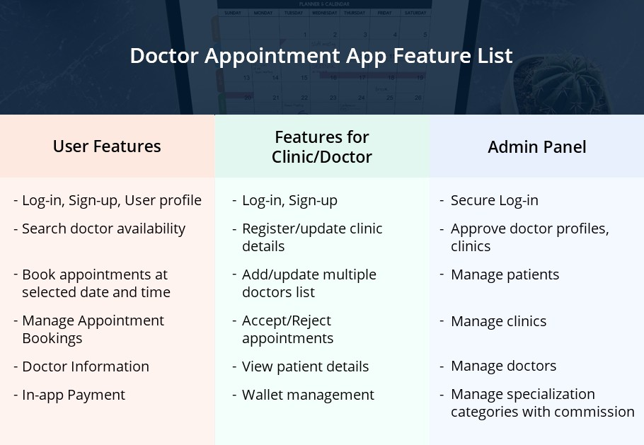 Doctor Appointment App Feature List