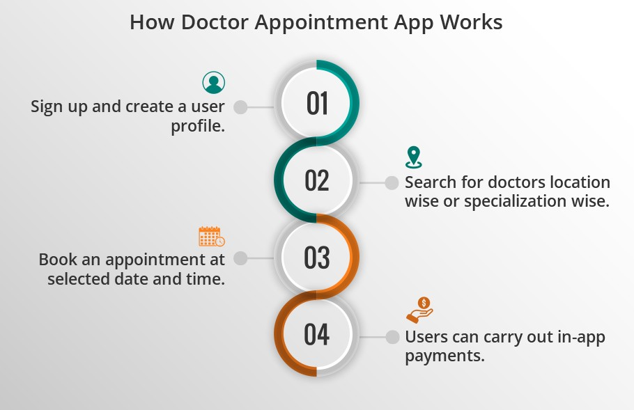 How Doctor Appointment App Works