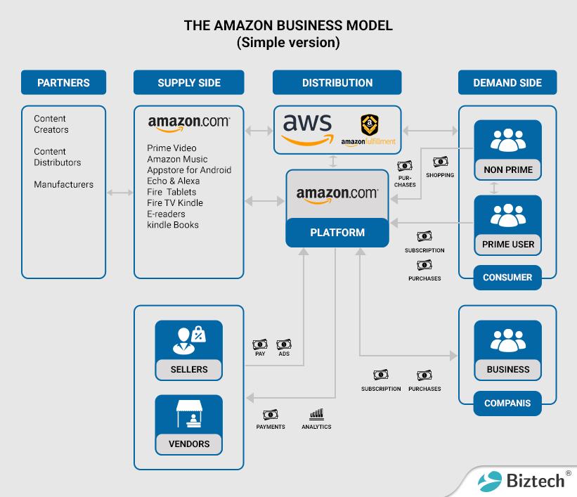 amazon business model