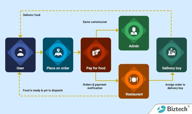 Ubereatsworkflow