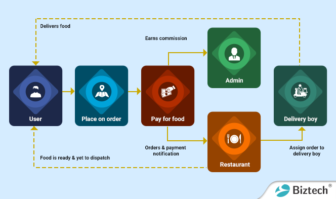 UberUbereatsworkflow