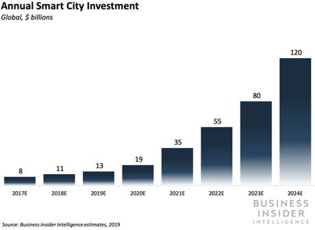 How is IoT Making Cities Smarter