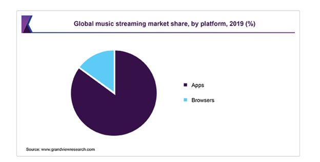 On-demand Music Streaming Landscape