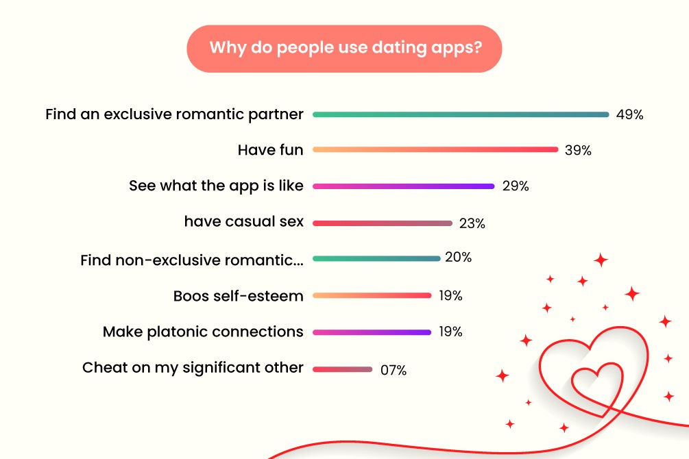Why-do-people-use-dating-apps