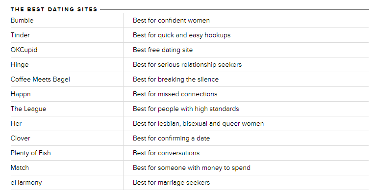 best dating sites-1