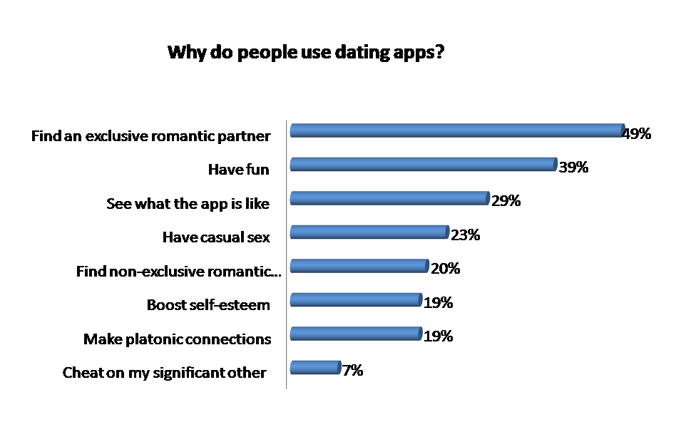 why do people use dating app-1
