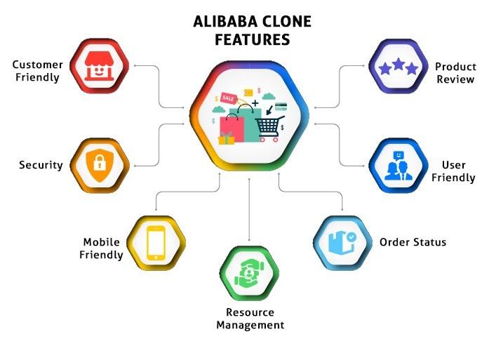 List the Peculiarities of an MVP like Alibaba