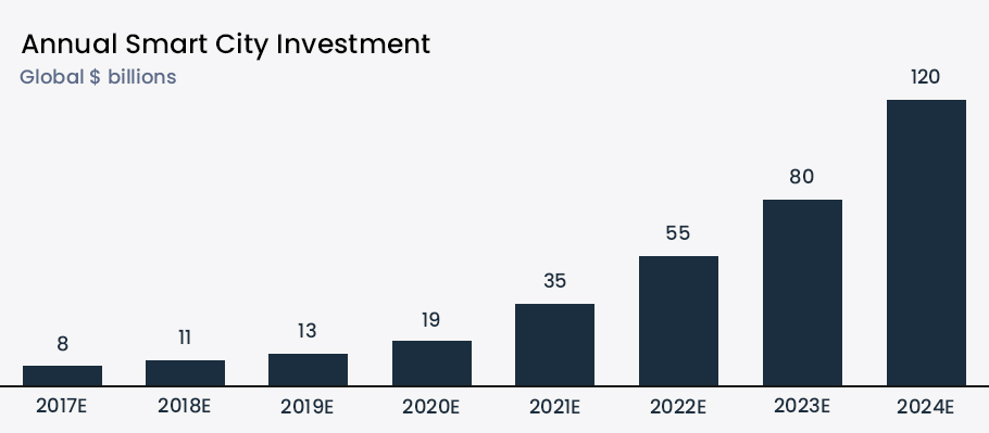 Annual-Smart-City-Investment