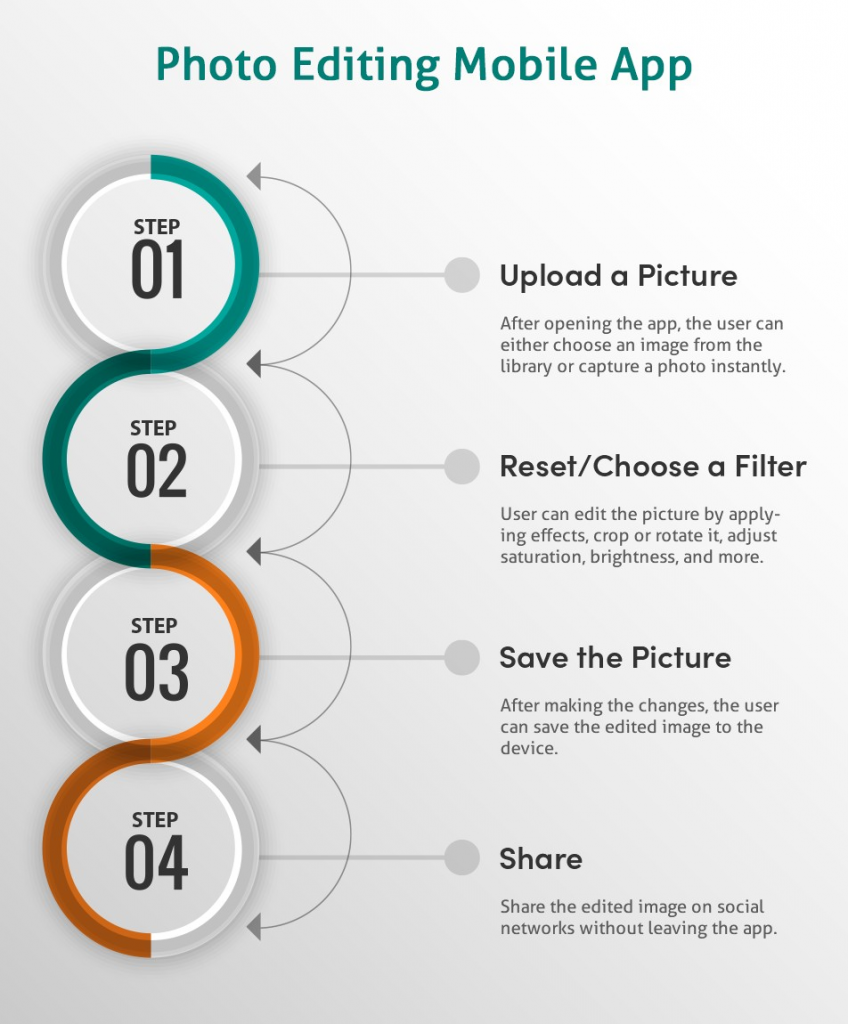 How Photo Editing App Works