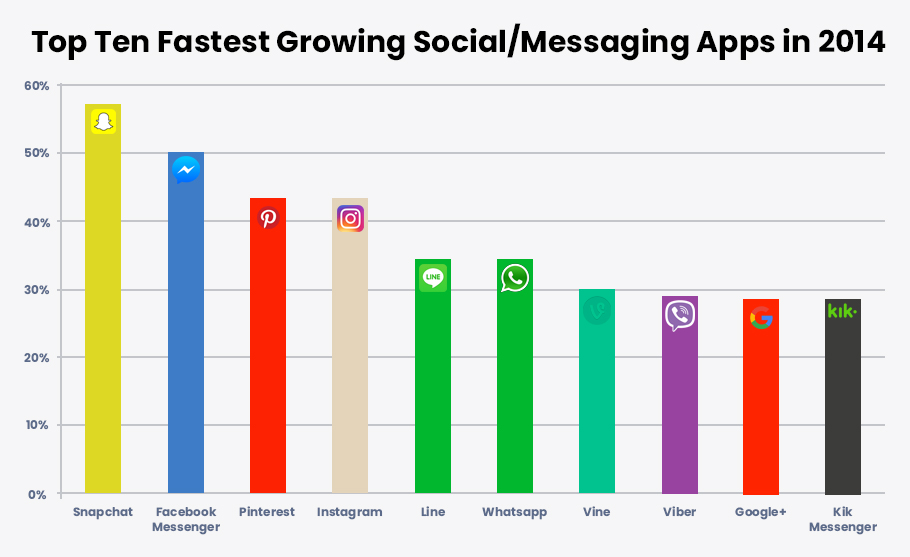 Top Ten Fastest Growing Social_Messaging Apps in 2014