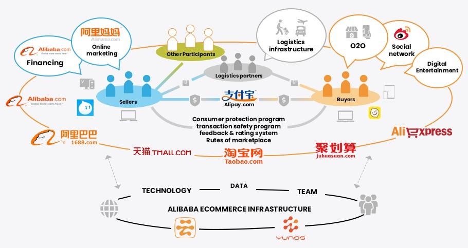 Alibaba's Success Secret