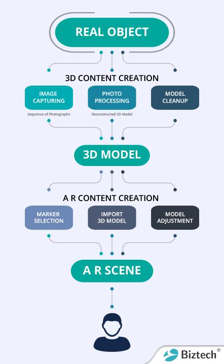 Design of AR app