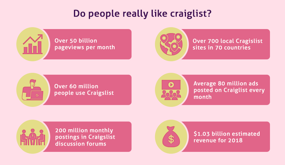 Users prefer a Website like Craigslist