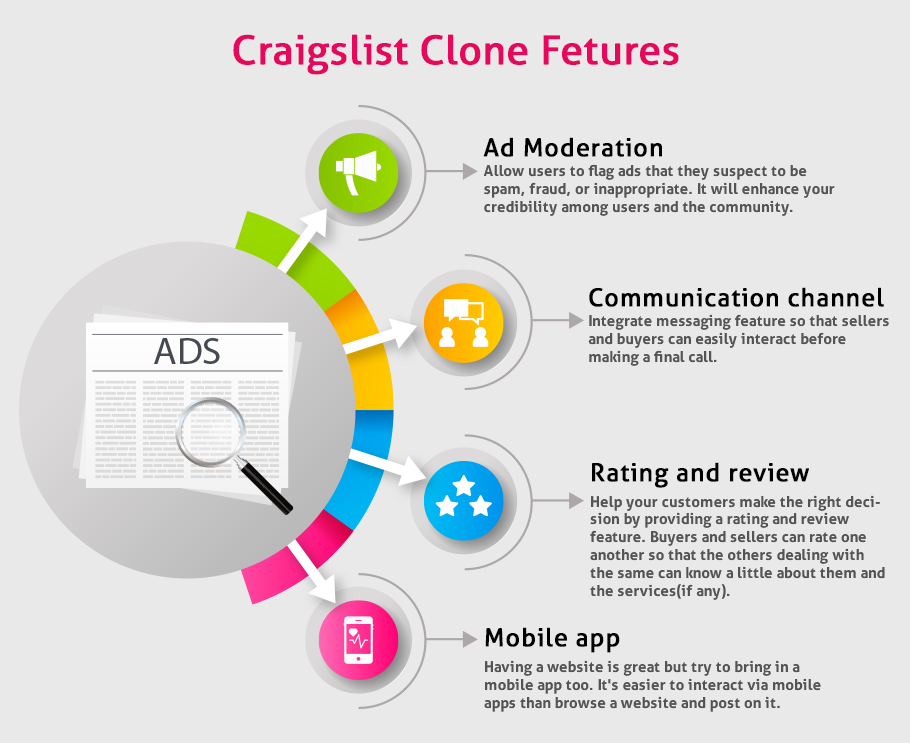 Essential Features to Build Classified Website like Craigslist