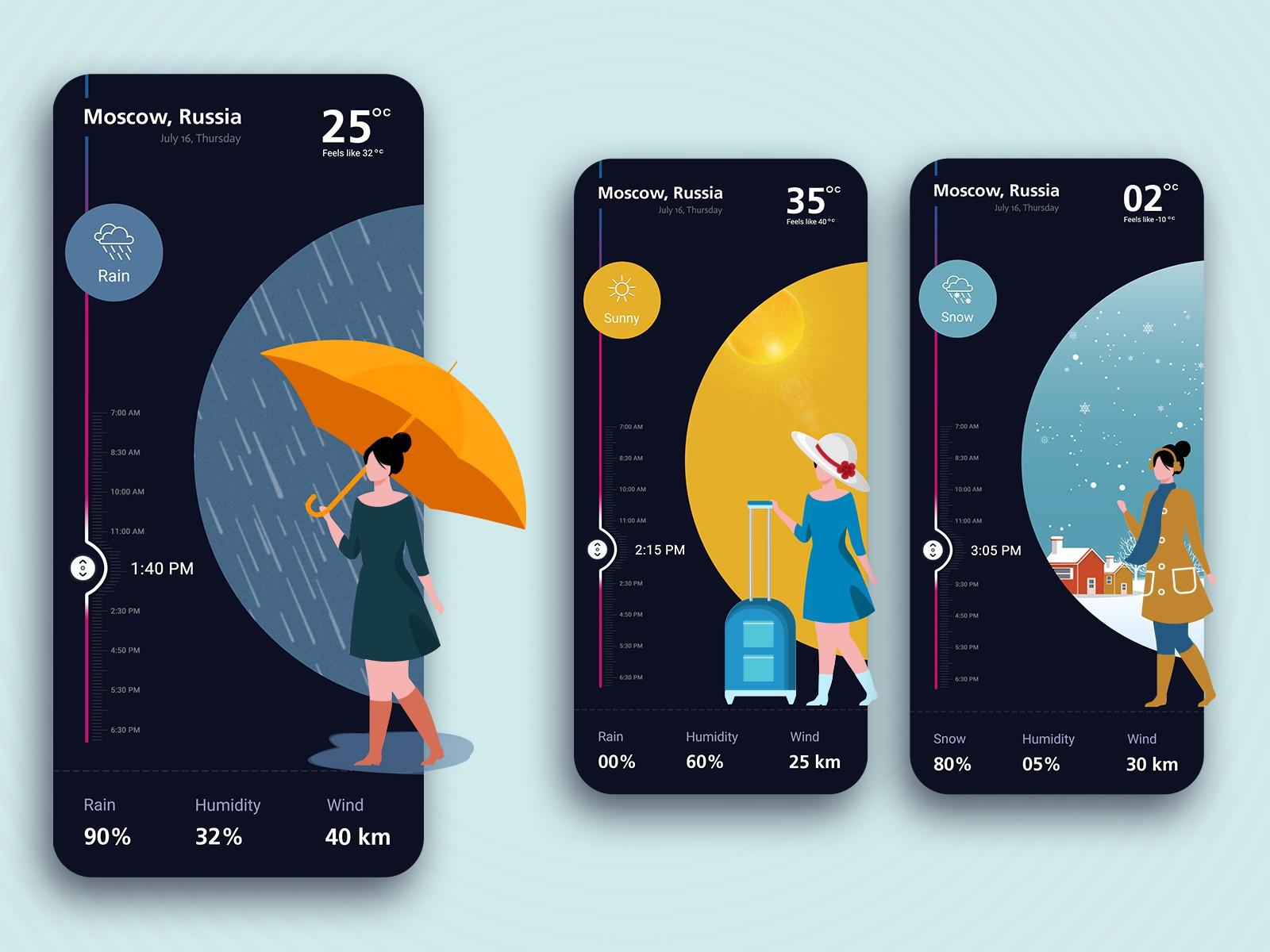 Weather Mobile Applicaiton