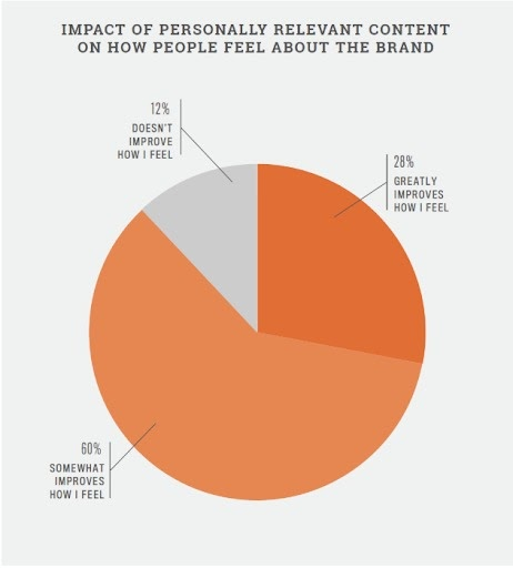 products brands personalization
