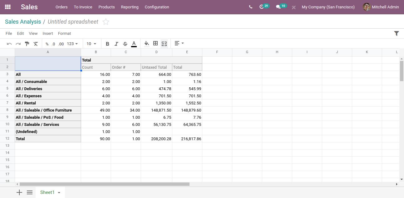 Sales report in spreadsheet-Odoo