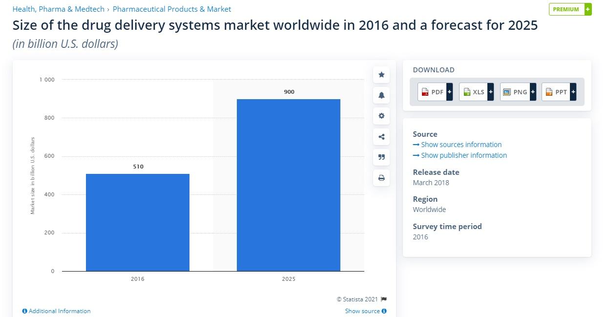 systems market worldwide